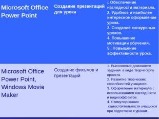 Microsoft Office Power Point Создание презентаций для урока1.Обеспечение