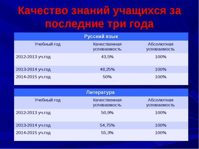Качество знаний учащихся за последние три года Русский язык Учебный годКаче...