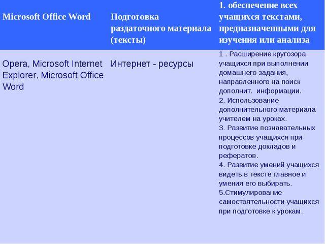 Microsoft Office Word Подготовка раздаточного материала (тексты)1. обеспеч...