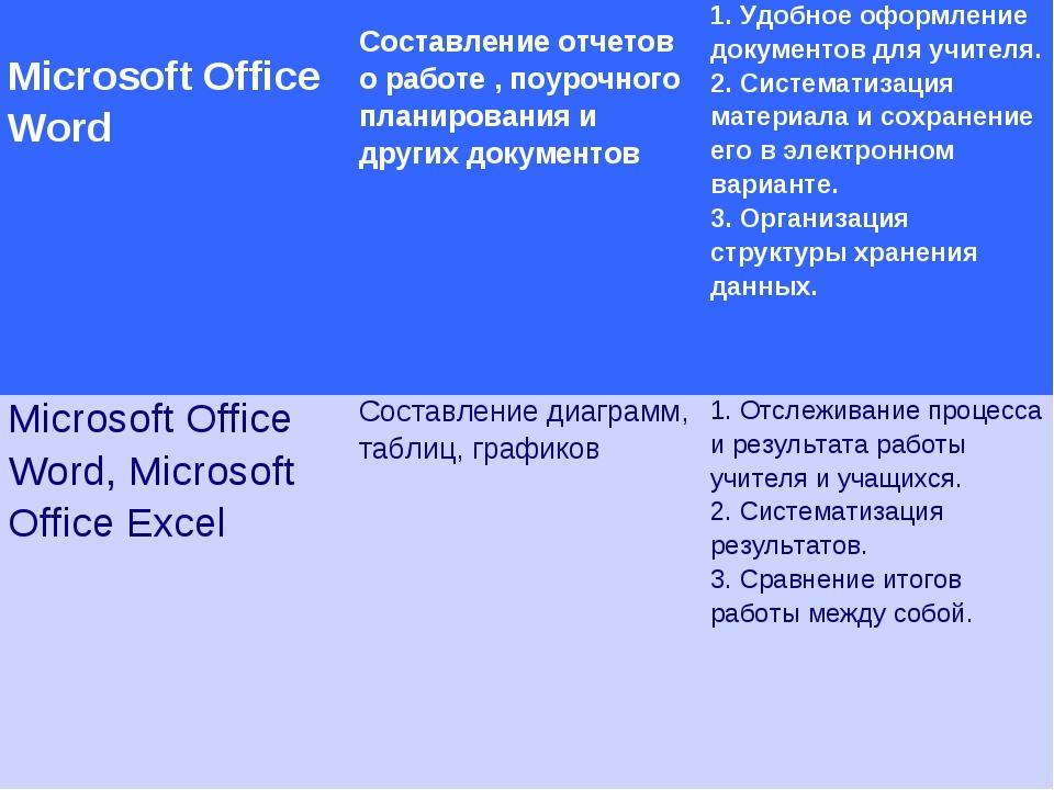 Microsoft Office Word Составление отчетов о работе , поурочного планировани...
