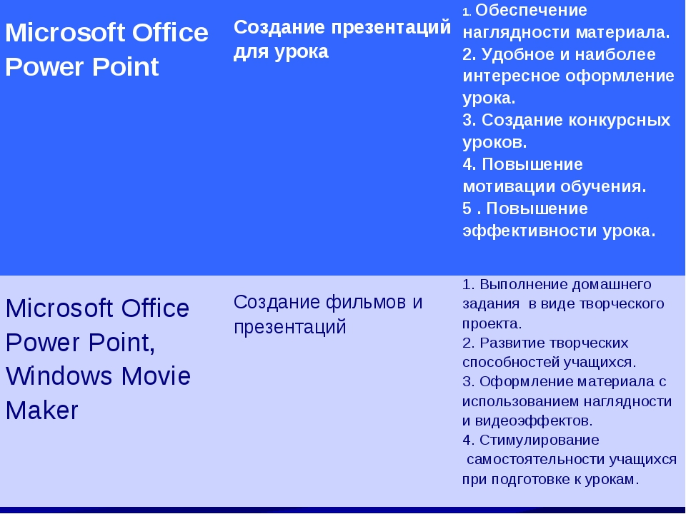Microsoft Office Power Point Создание презентаций для урока1.Обеспечение...