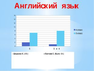 Английский язык - Шишкина К. («5») +БалтаевС. (было «3»)