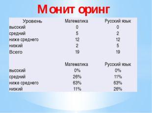 Мониторинг Уровень Математика Русский язык высокий 0 0 средний 5 2 ниже сред