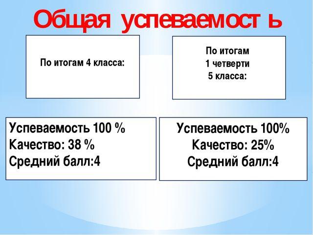 Общая успеваемость По итогам 4 класса: По итогам 1 четверти 5 класса: Успева...