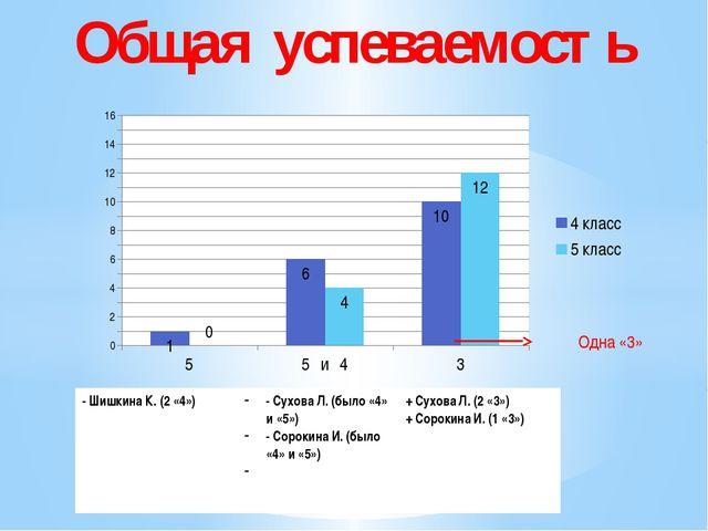 Общая успеваемость Одна «3» - Шишкина К. (2 «4») - СуховаЛ. (было «4» и «5»)...
