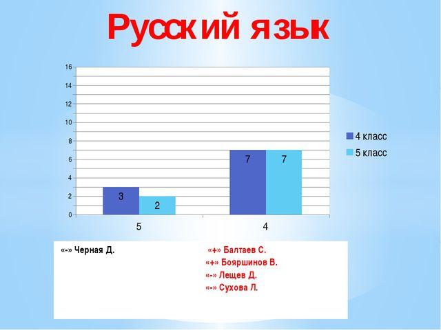 Русский язык «-» ЧернаяД. «+»БалтаевС. «+»БояршиновВ. «-» Лещев Д. «-» Сухов...
