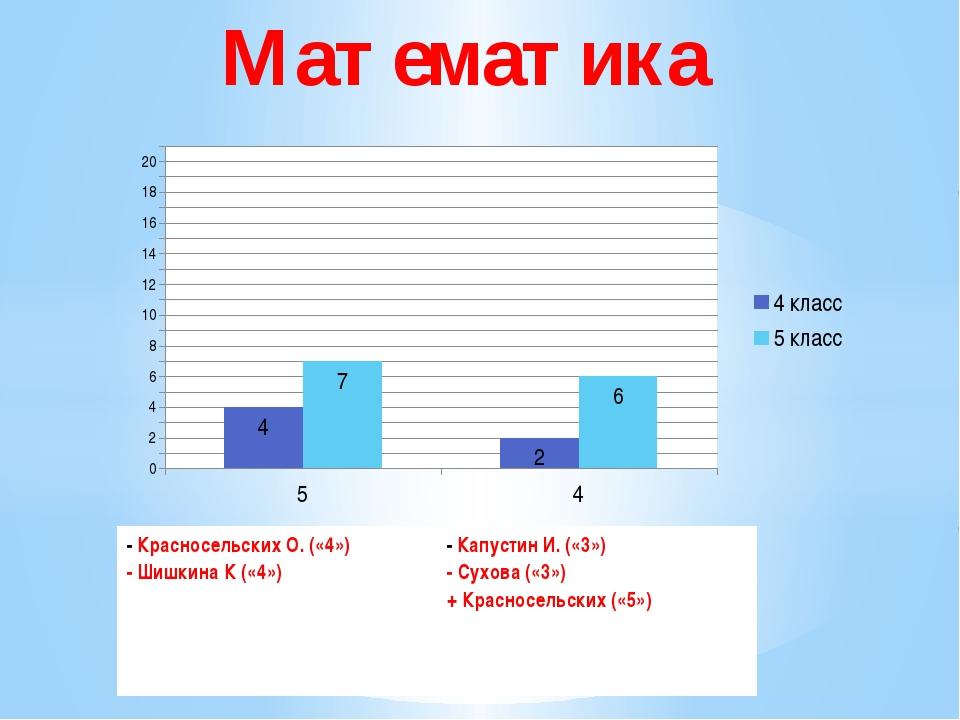 Математика -КрасносельскихО.(«4») - Шишкина К («4») -Капустин И. («3») - Сух...