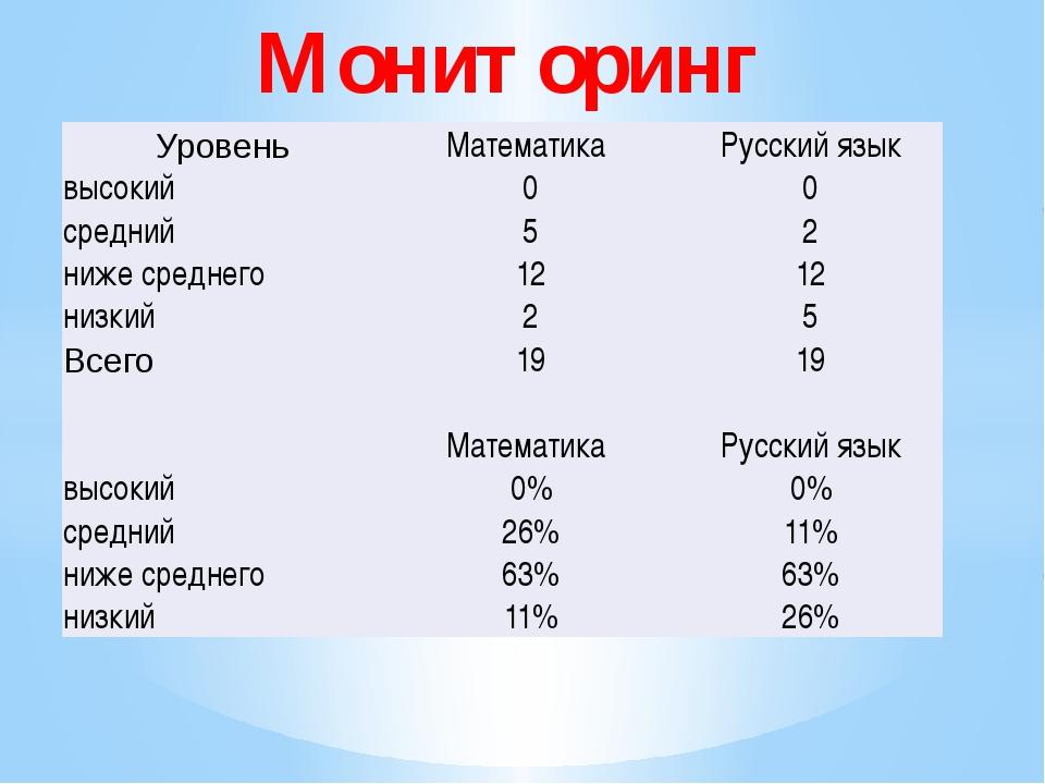 Мониторинг Уровень Математика Русский язык высокий 0 0 средний 5 2 ниже сред...