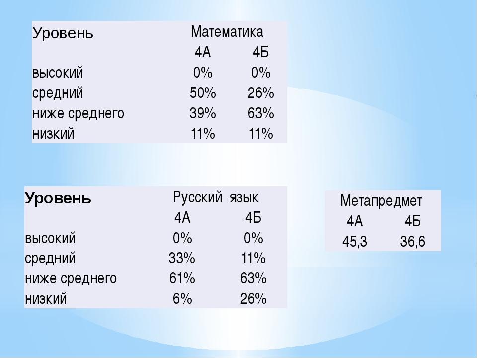 Уровень Математика 4А 4Б высокий 0% 0% средний 50% 26% ниже среднего 39% 63%...