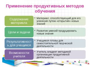 Применение продуктивных методов обучения