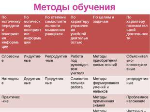 Методы обучения По источнику передачи и восприятия информации По логическому