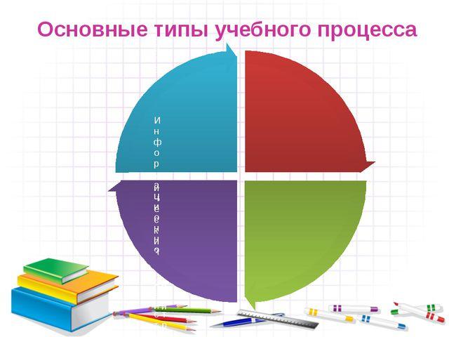 Основные типы учебного процесса