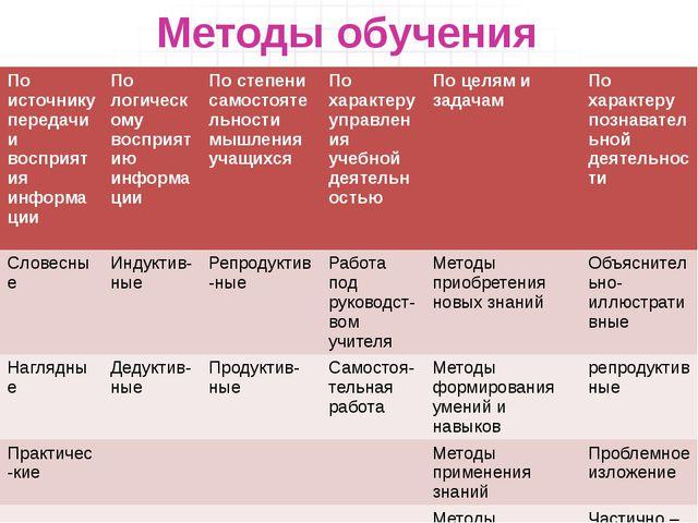 Методы обучения По источнику передачи и восприятия информации По логическому...