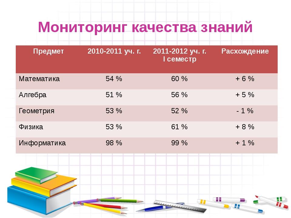 Мониторинг качества знаний Предмет 2010-2011уч. г. 2011-2012уч. г. Ісеместр Р...