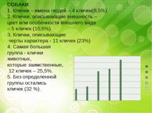 СОБАКИ 1. Клички – имена людей – 4 клички(8,5%) 2. Клички, описывающие внешно