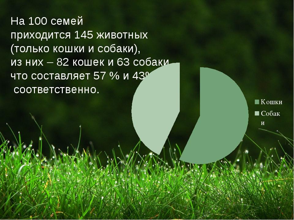 На 100 семей приходится 145 животных (только кошки и собаки), из них – 82 кош...