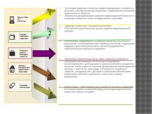 Интеграция цифровых и печатных средств информации, возможность дополнять соб