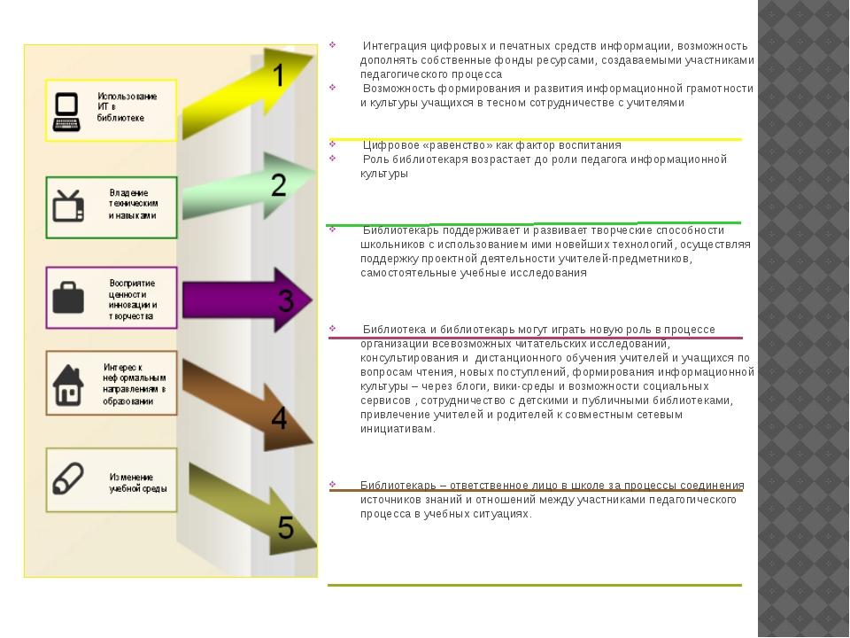 Интеграция цифровых и печатных средств информации, возможность дополнять соб...