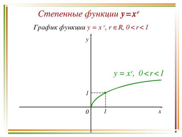 Степенные функции y = x r График функции y = x r, r R, 0 < r < 1 y x 0 y = x...