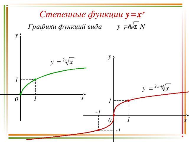 Степенные функции y = x r y x 0 1 1 y x 0 1 1 -1 -1