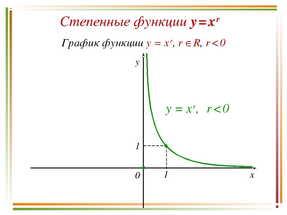 Степенные функции y = x r График функции y = x r, r R, r < 0 y x 0 y = x r,...