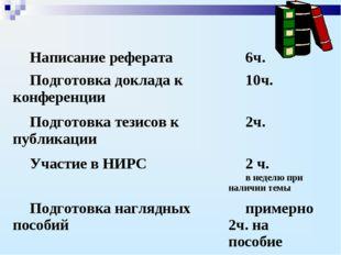 Написание реферата6ч. Подготовка доклада к конференции10ч. Подготовка тезис