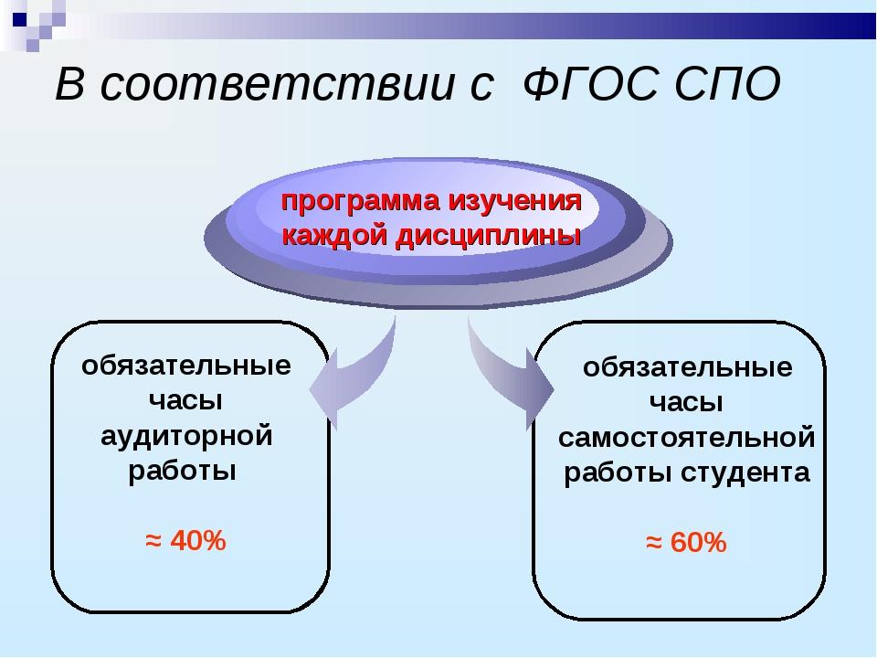 В соответствии с ФГОС СПО обязательные часы аудиторной работы ≈ 40% программа...