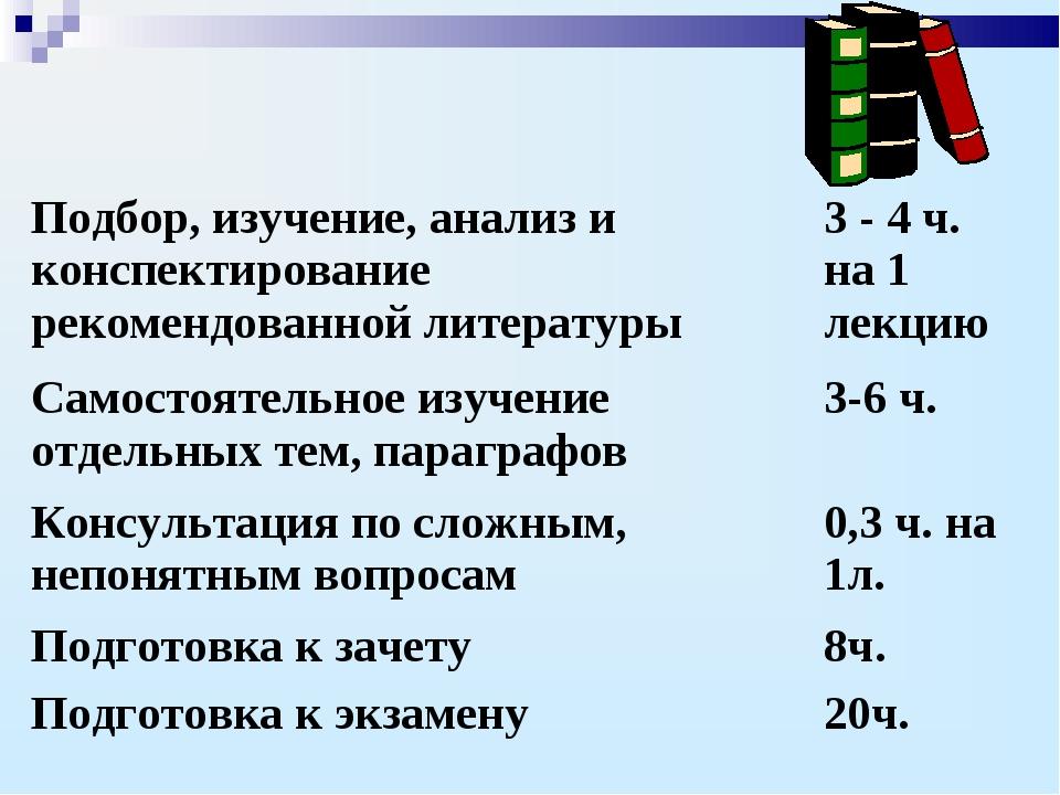 Подбор, изучение, анализ и конспектирование рекомендованной литературы3 - 4...