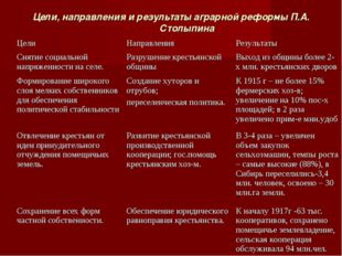 Цели, направления и результаты аграрной реформы П.А. Столыпина