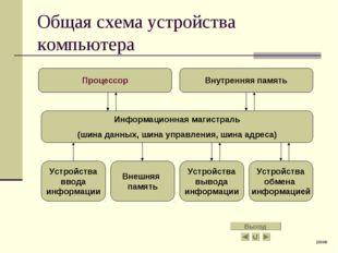 Общая схема устройства компьютера Процессор Внутренняя память Информационная