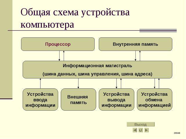 Общая схема устройства компьютера Процессор Внутренняя память Информационная...