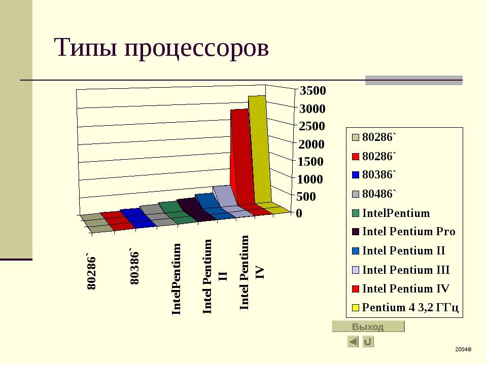 Типы процессоров 2004© Выход
