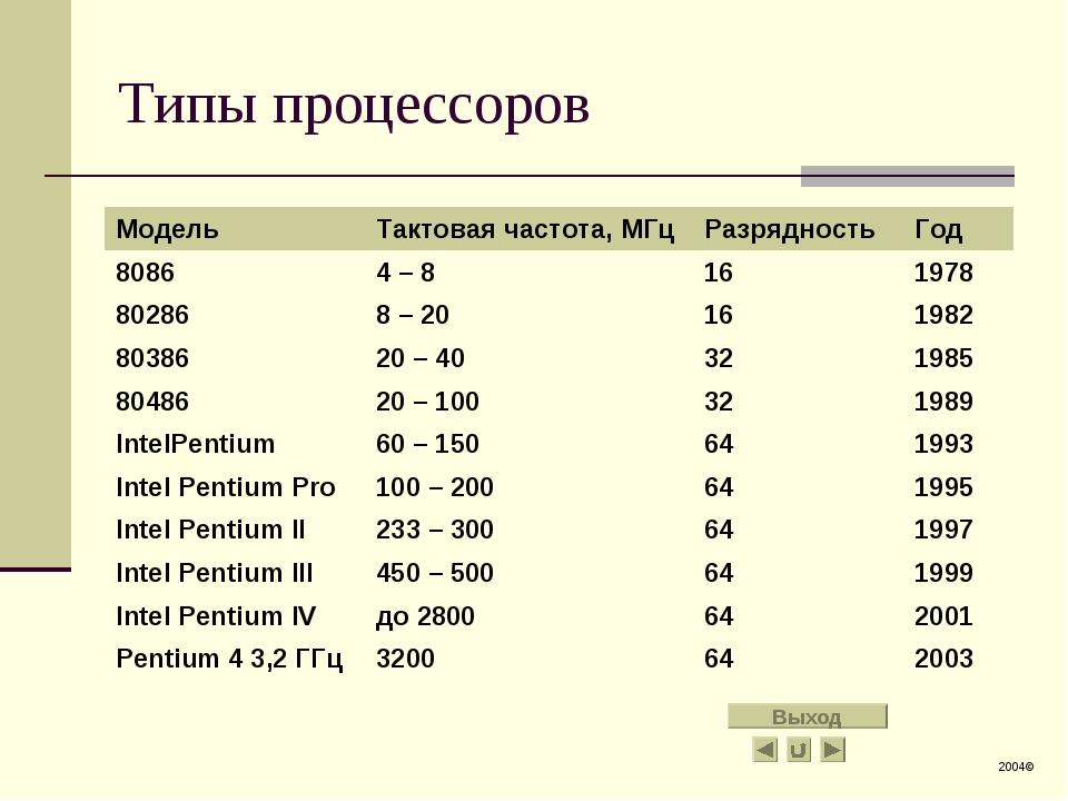 Типы процессоров 2004© Выход МодельТактовая частота, МГцРазрядностьГод 808...