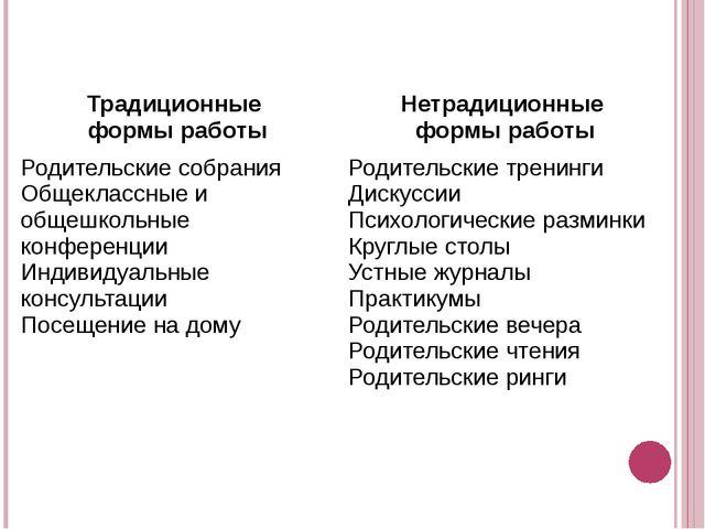 Традиционные формы работы Нетрадиционные формы работы Родительские собрания О...