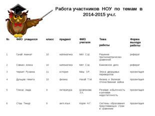 Работа участников НОУ по темам в 2014-2015 уч.г. №ФИО учащихсякласспредме