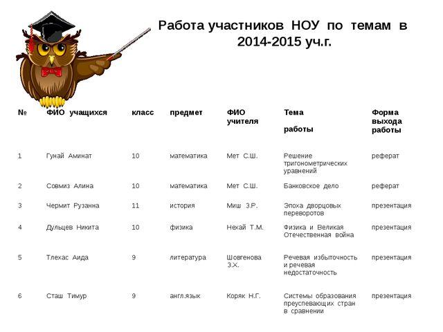 Работа участников НОУ по темам в 2014-2015 уч.г. №ФИО учащихсякласспредме...