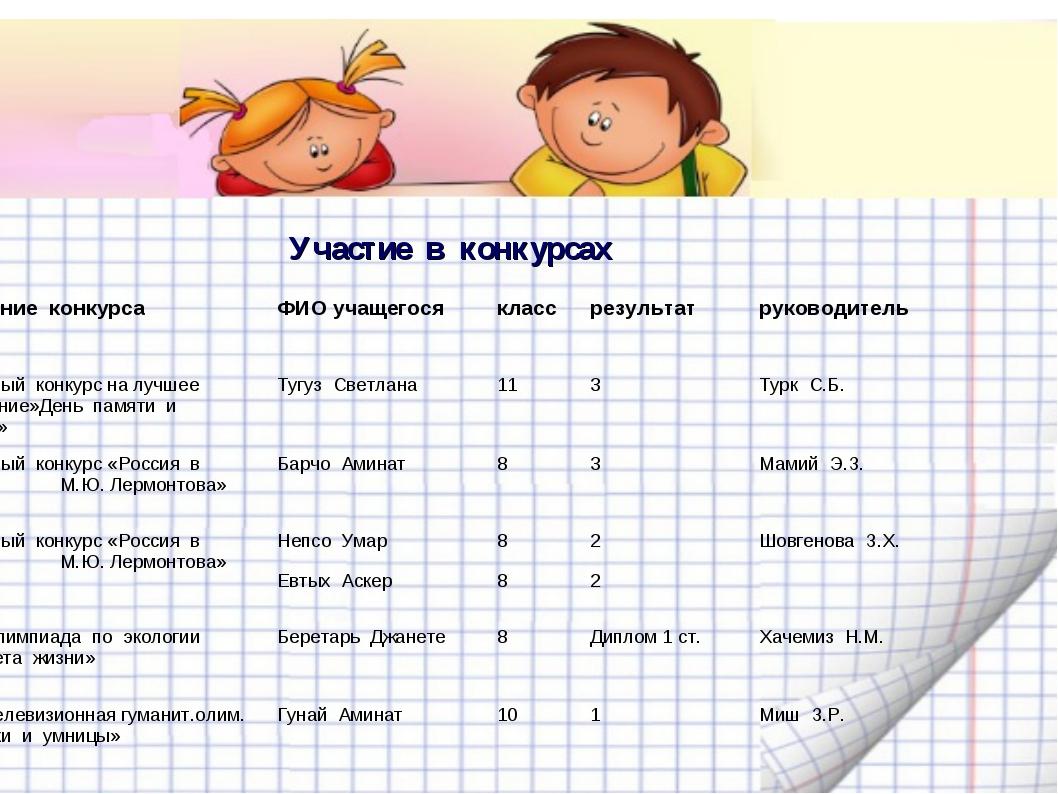 Участие в конкурсах  Название конкурсаФИО учащегосяклассрезультатруковод...