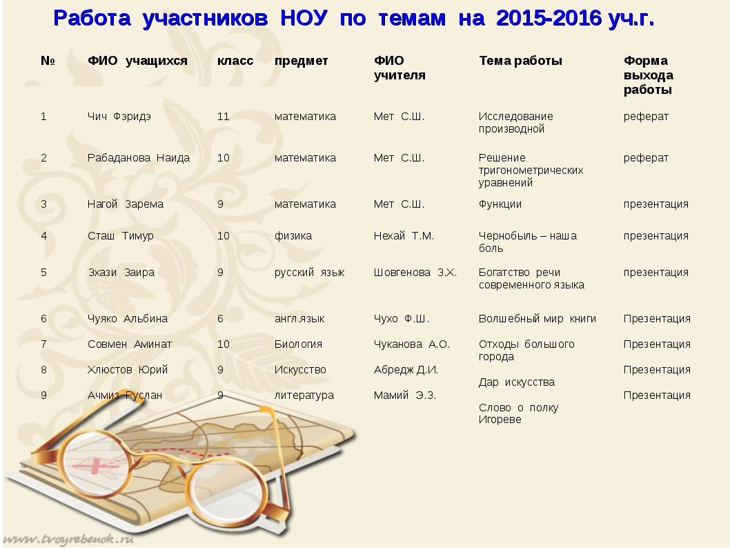 Работа участников НОУ по темам на 2015-2016 уч.г. №ФИО учащихсякласспредме...