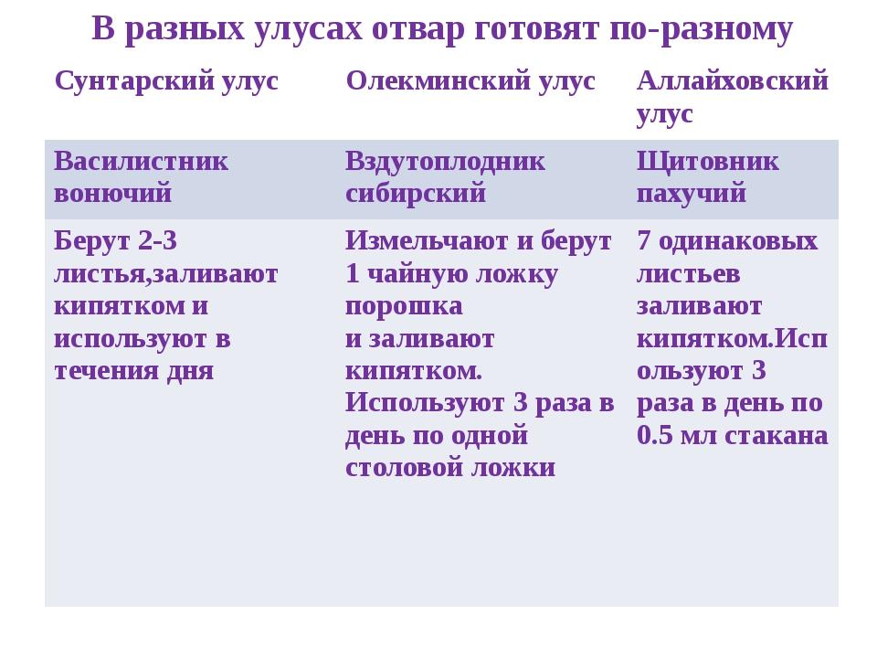 В разных улусах отвар готовят по-разному Сунтарскийулус Олекминскийулус Аллай...