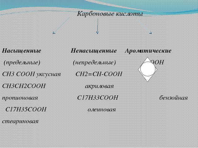 Карбоновые кислоты  Насыщенные Ненасыщенные Ароматические (предельные) (неп...
