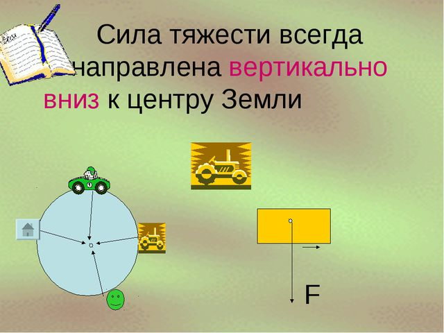 Сила тяжести всегда направлена вертикально вниз к центру Земли F