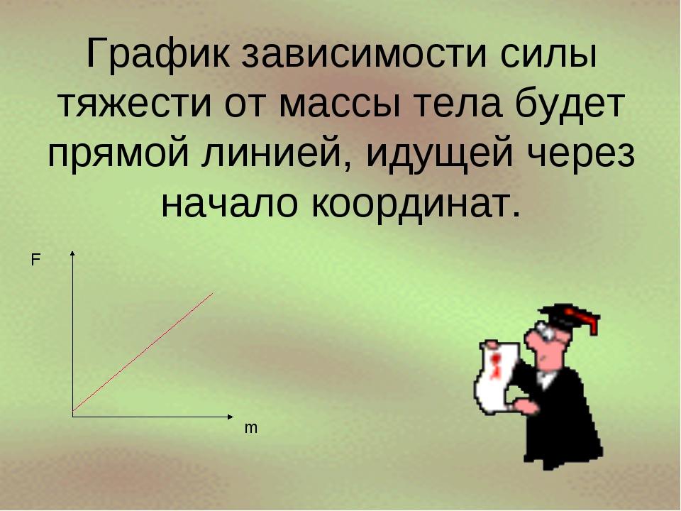 График зависимости силы тяжести от массы тела будет прямой линией, идущей чер...