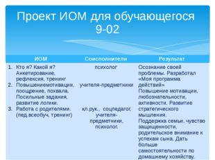 Проект ИОМ для обучающегося 9-02 ИОМ Соисполнители Результат Ктоя? Какойя? Ан
