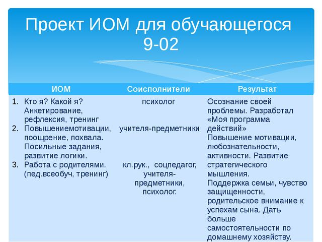 Проект ИОМ для обучающегося 9-02 ИОМ Соисполнители Результат Ктоя? Какойя? Ан...