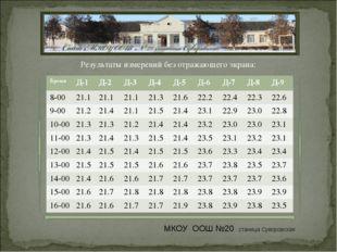 Результаты измерений без отражающего экрана: МКОУ ООШ №20 станица Суворовская