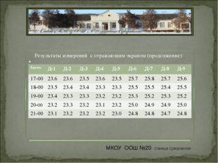 Результаты измерений с отражающим экраном (продолжение): МКОУ ООШ №20 станица