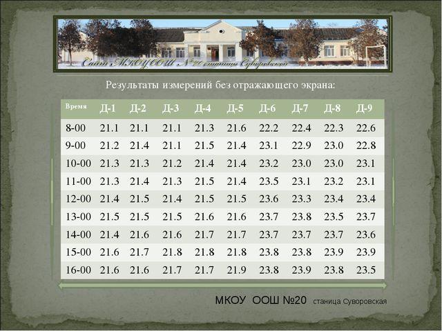 Результаты измерений без отражающего экрана: МКОУ ООШ №20 станица Суворовская...