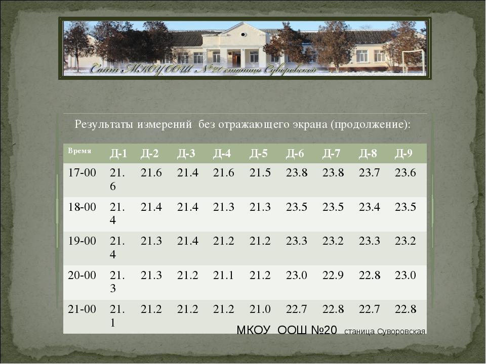 Результаты измерений без отражающего экрана (продолжение): МКОУ ООШ №20 стани...