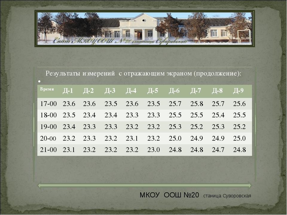 Результаты измерений с отражающим экраном (продолжение): МКОУ ООШ №20 станица...