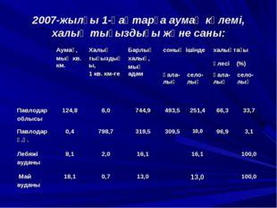 2007-жылғы 1-қаңтарға аумақ көлемі, халық тығыздығы және саны: